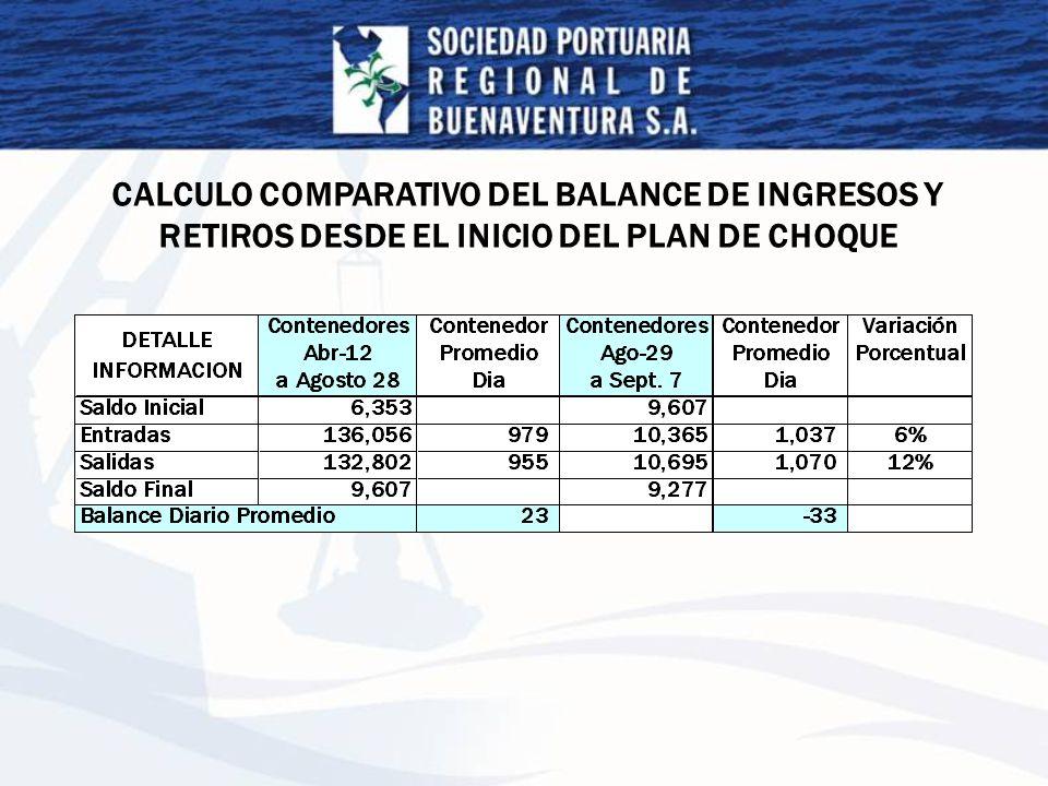 CALCULO COMPARATIVO DEL BALANCE DE INGRESOS Y RETIROS DESDE EL INICIO DEL PLAN DE CHOQUE
