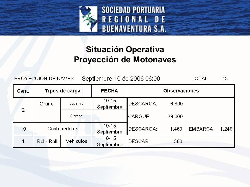 Situación Operativa Proyección de Motonaves
