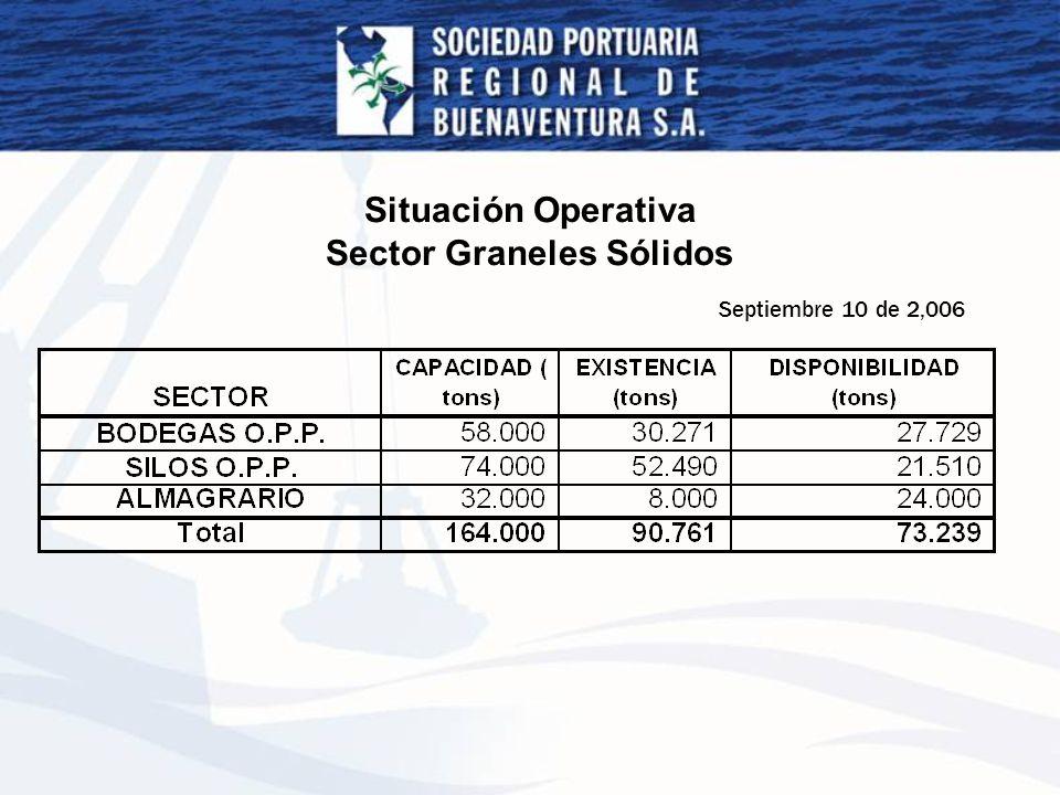 Situación Operativa Sector Graneles Sólidos