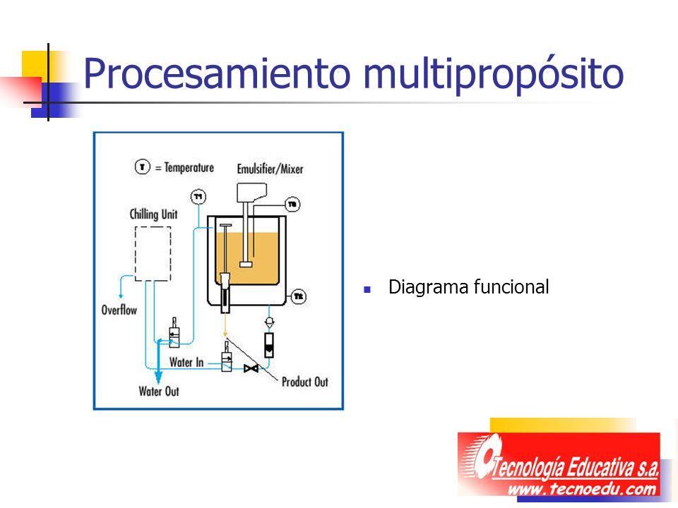 Procesamiento multipropósito