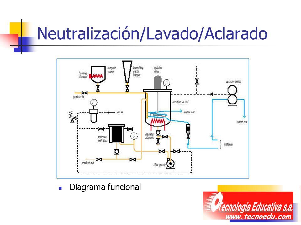 Neutralización/Lavado/Aclarado
