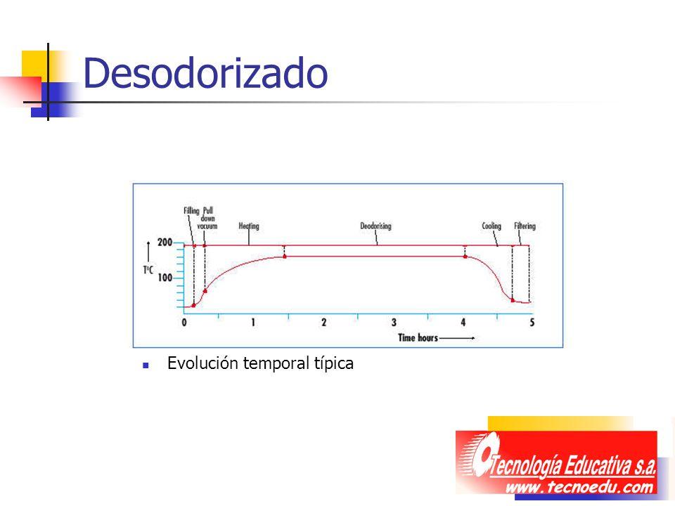 Desodorizado Evolución temporal típica