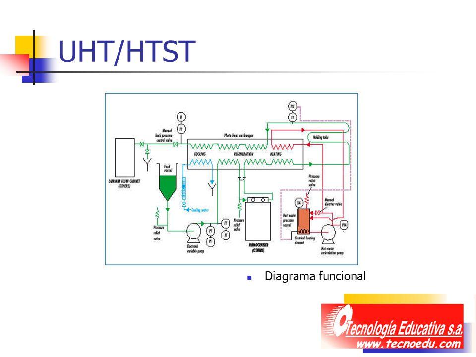 UHT/HTST Diagrama funcional
