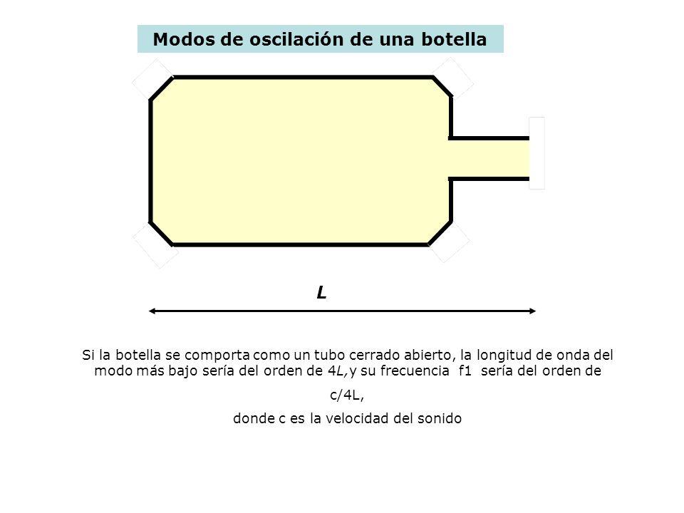 Modos de oscilación de una botella