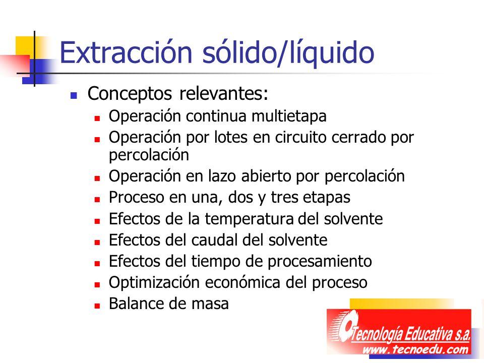 Extracción sólido/líquido