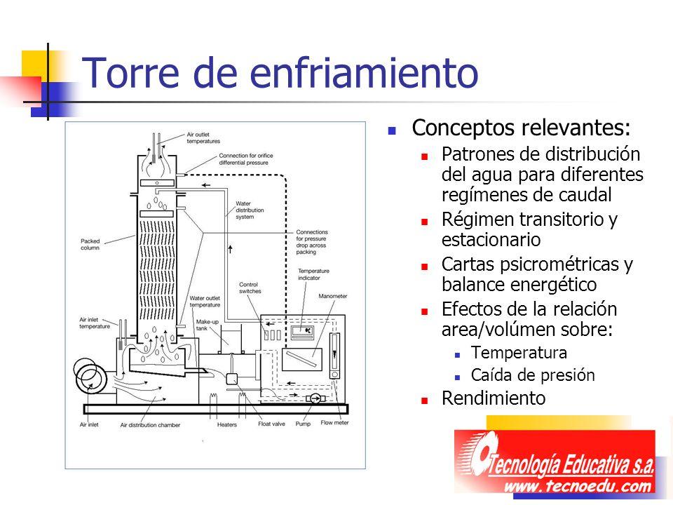 Torre de enfriamiento Conceptos relevantes: