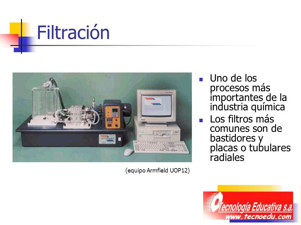 Filtración Uno de los procesos más importantes de la industria química