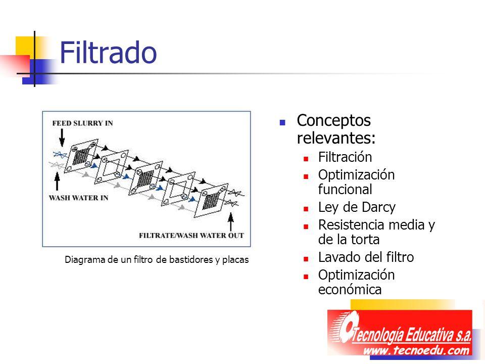 Filtrado Conceptos relevantes: Filtración Optimización funcional