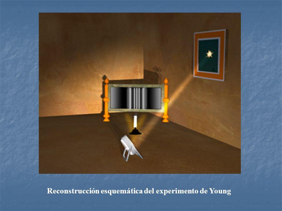 Reconstrucción esquemática del experimento de Young