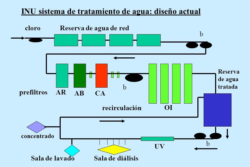 INU sistema de tratamiento de agua: diseño actual