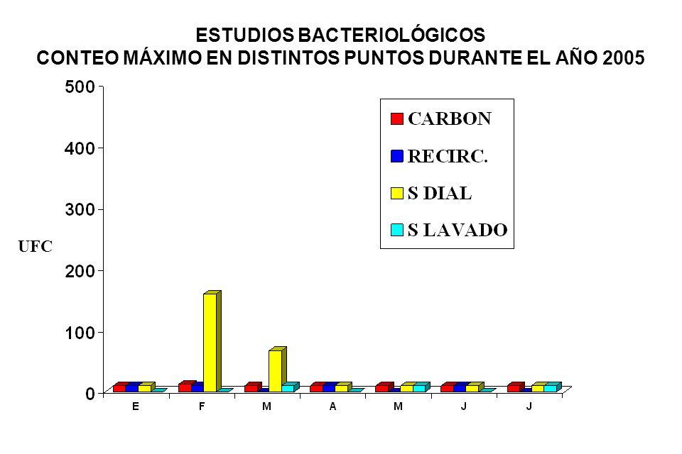ESTUDIOS BACTERIOLÓGICOS CONTEO MÁXIMO EN DISTINTOS PUNTOS DURANTE EL AÑO 2005