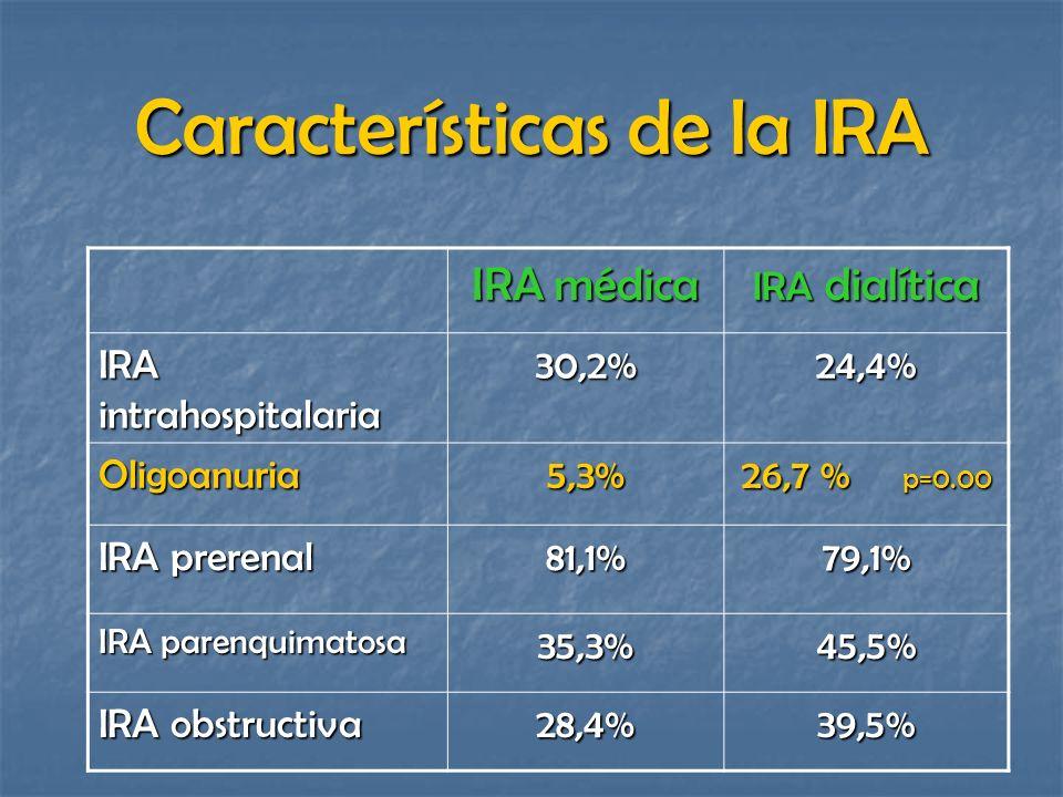 Características de la IRA