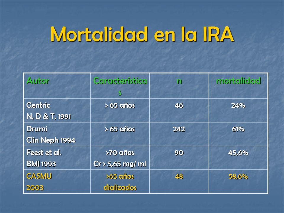 Mortalidad en la IRA Autor Características n mortalidad Gentric
