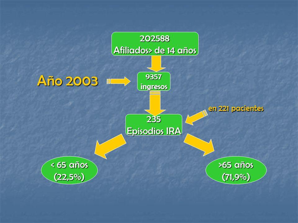 Año 2003 202588 Afiliados> de 14 años 235 Episodios IRA
