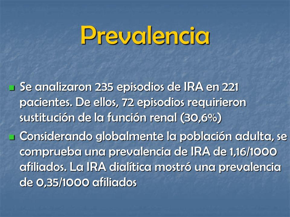 Prevalencia Se analizaron 235 episodios de IRA en 221 pacientes. De ellos, 72 episodios requirieron sustitución de la función renal (30,6%)
