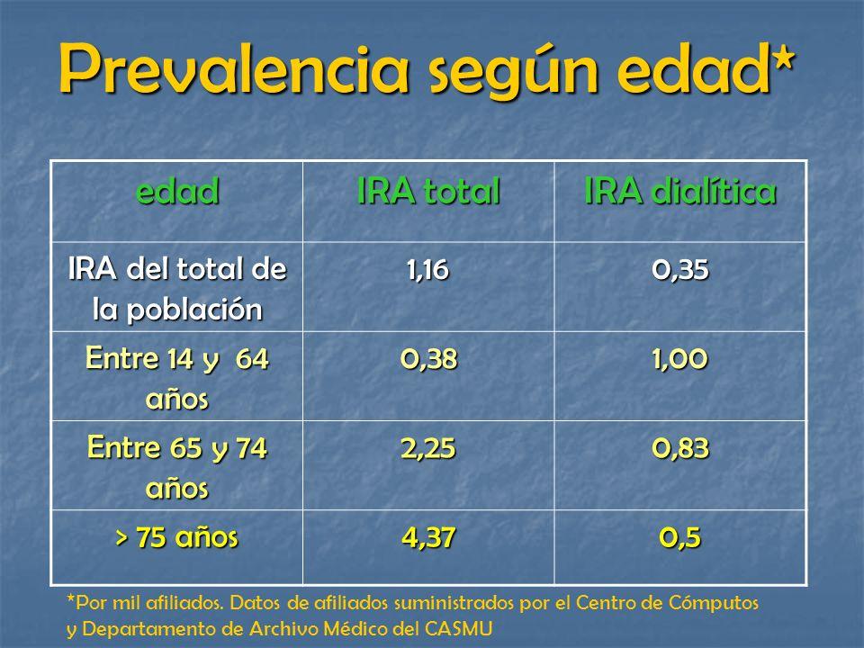 Prevalencia según edad*