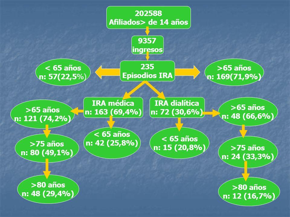202588 Afiliados> de 14 años. 9357. ingresos. < 65 años. n: 57(22,5%) >65 años. n: 169(71,9%)