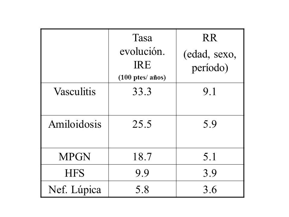 Tasa evolución. IRE RR (edad, sexo, período) Vasculitis 33.3 9.1