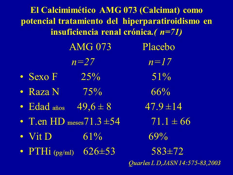 AMG 073 Placebo n=27 n=17 Sexo F 25% 51% Raza N 75% 66%