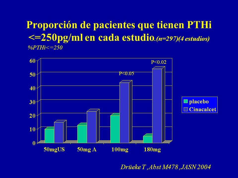 Proporción de pacientes que tienen PTHi <=250pg/ml en cada estudio