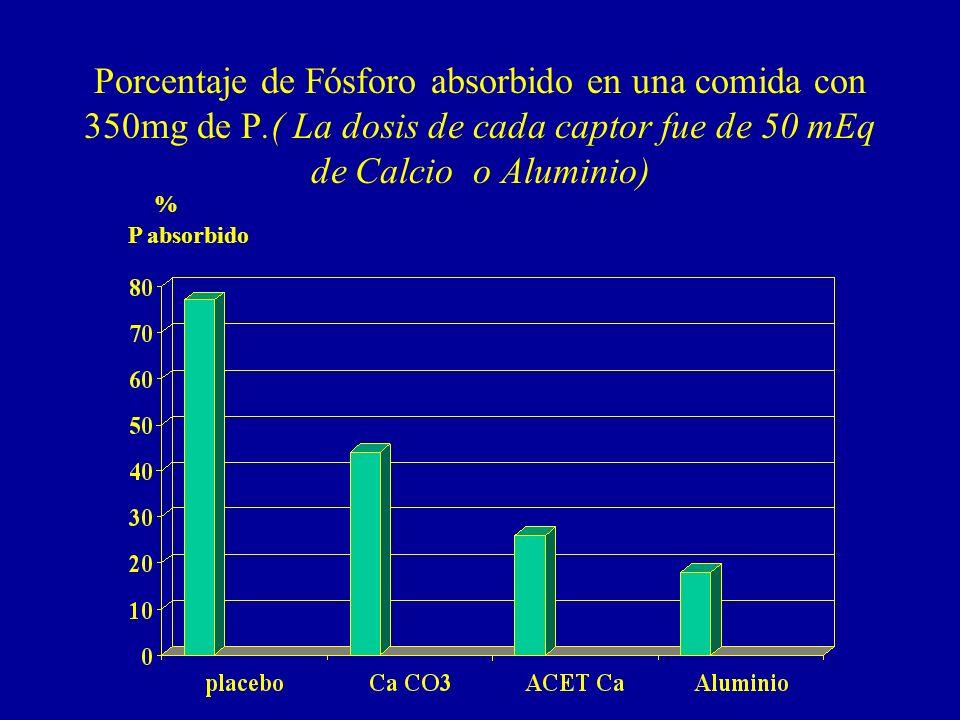 Porcentaje de Fósforo absorbido en una comida con 350mg de P
