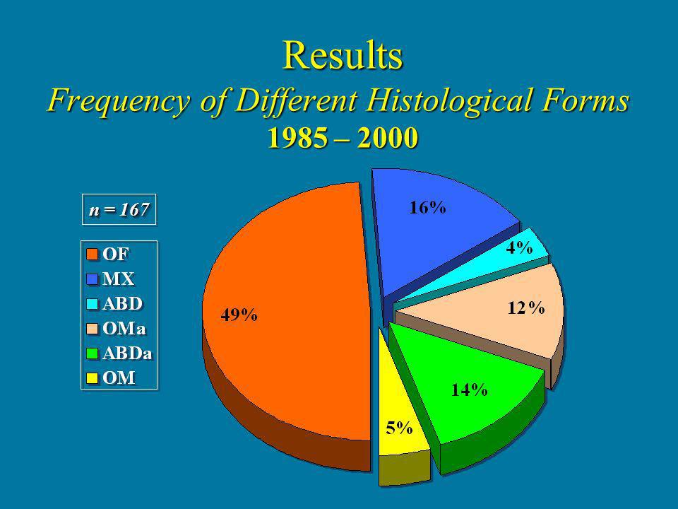 Results Frequency of Different Histological Forms 1985 – 2000