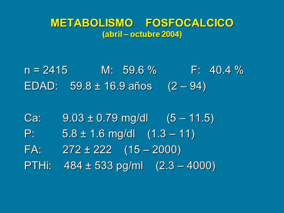 METABOLISMO FOSFOCALCICO (abril – octubre 2004)