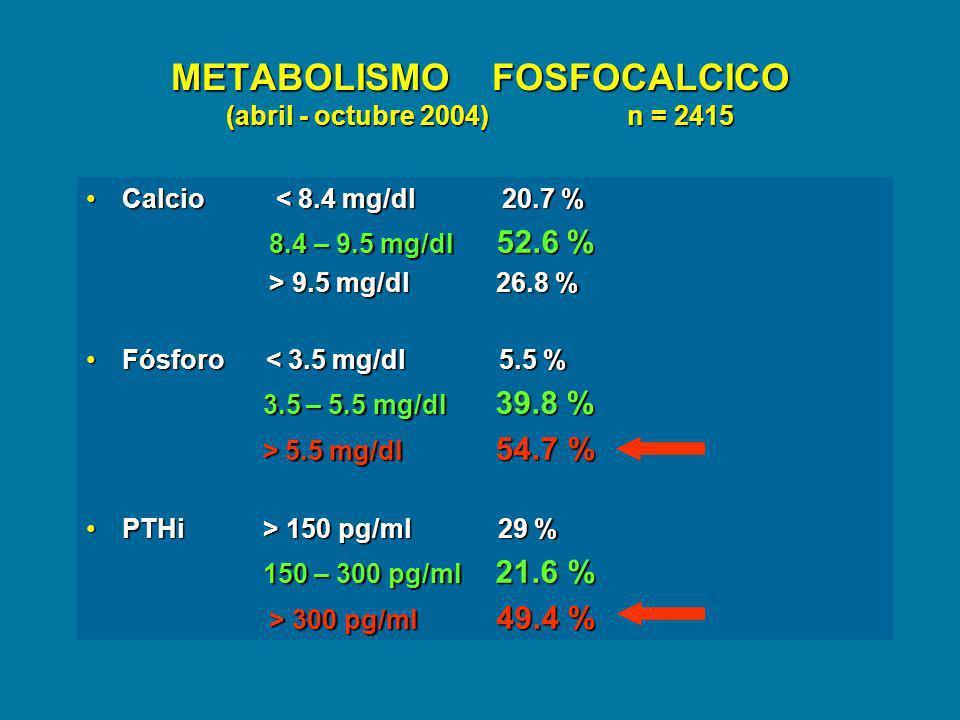 METABOLISMO FOSFOCALCICO (abril - octubre 2004) n = 2415