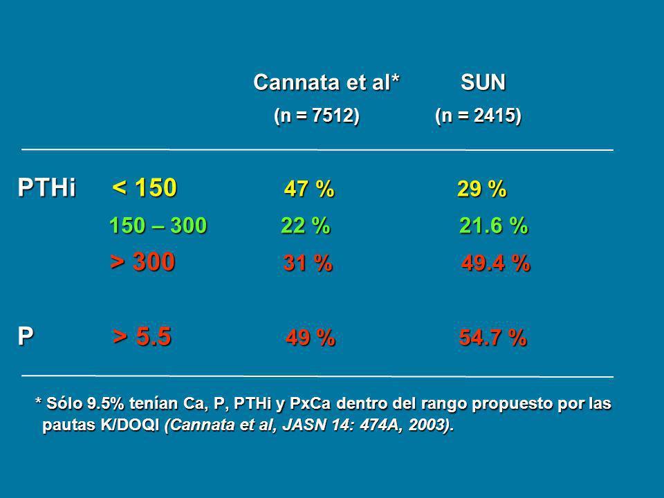 Cannata et al* SUN PTHi < 150 47 % 29 % > 300 31 % 49.4 %