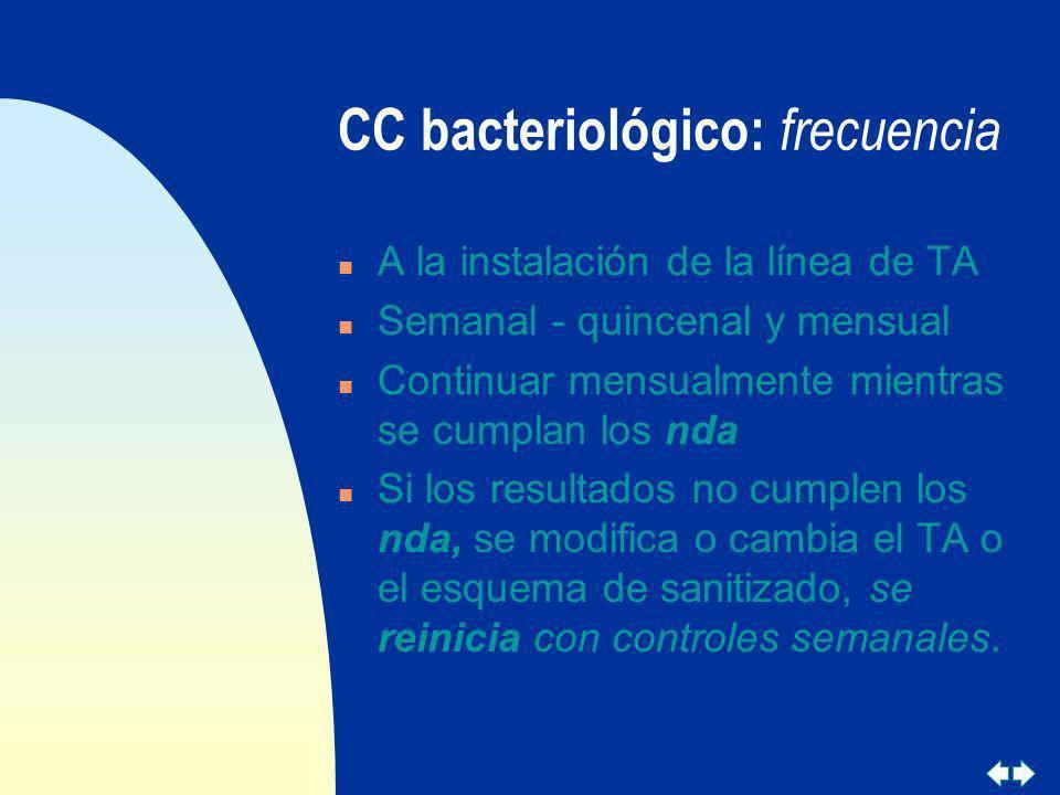 CC bacteriológico: frecuencia