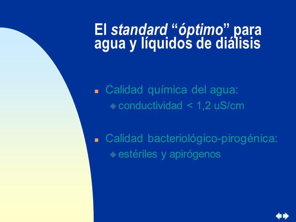 El standard óptimo para agua y líquidos de diálisis
