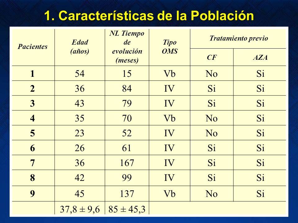 1. Características de la Población