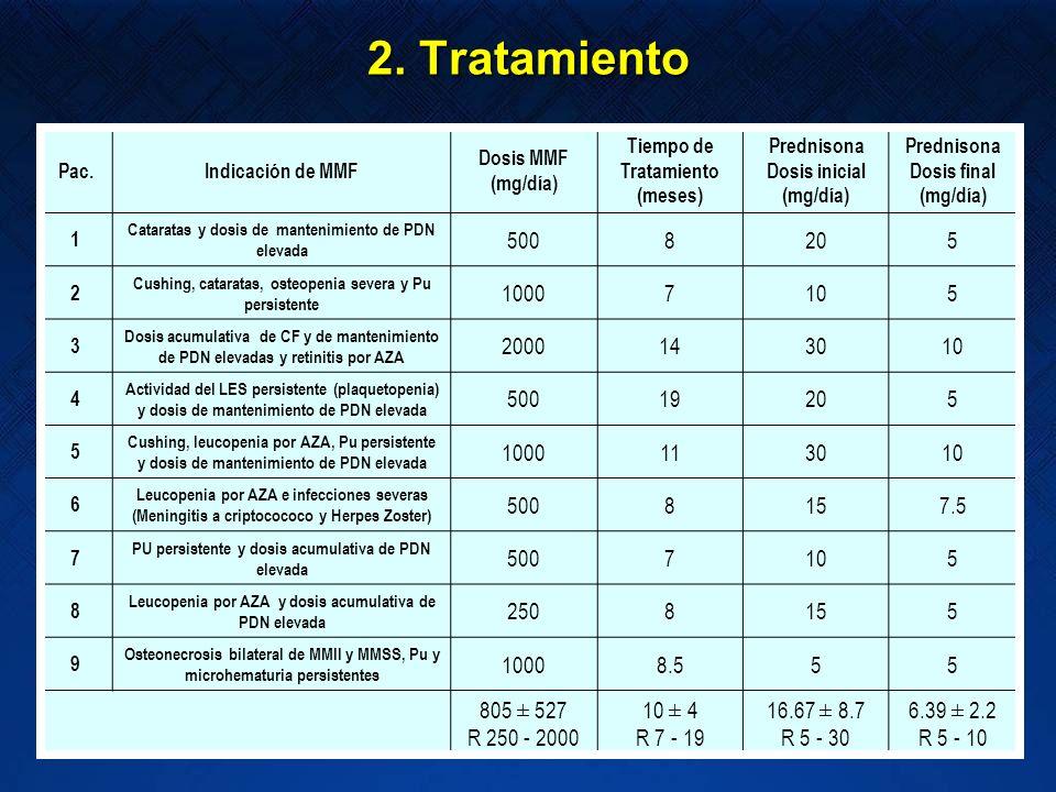 2. TratamientoPac. Indicación de MMF. Dosis MMF. (mg/día) Tiempo de. Tratamiento. (meses) Prednisona.