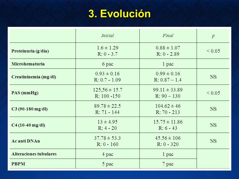 3. Evolución 1.6 ± 1.29 R: 0 - 3.7 0.88 ± 1.07 R: 0 - 2.89 < 0.05