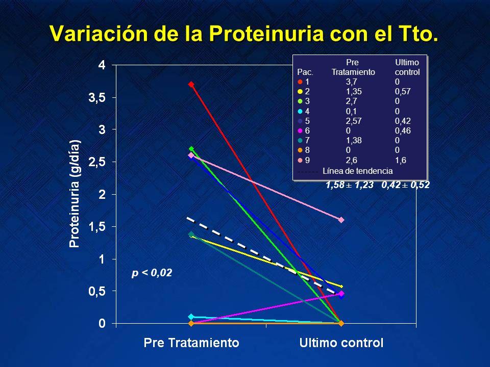 Variación de la Proteinuria con el Tto.