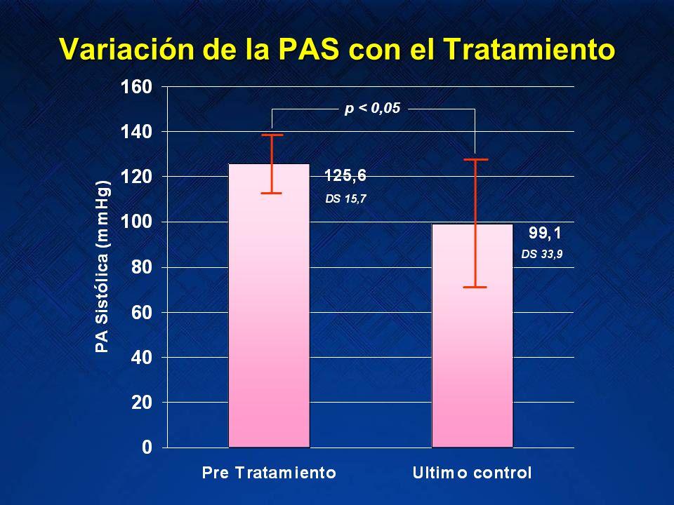 Variación de la PAS con el Tratamiento