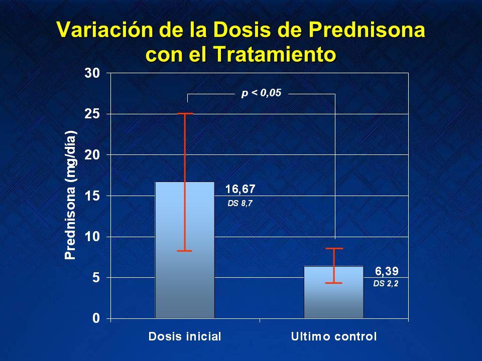 Variación de la Dosis de Prednisona con el Tratamiento