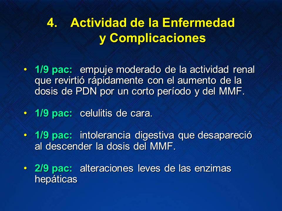 Actividad de la Enfermedad y Complicaciones