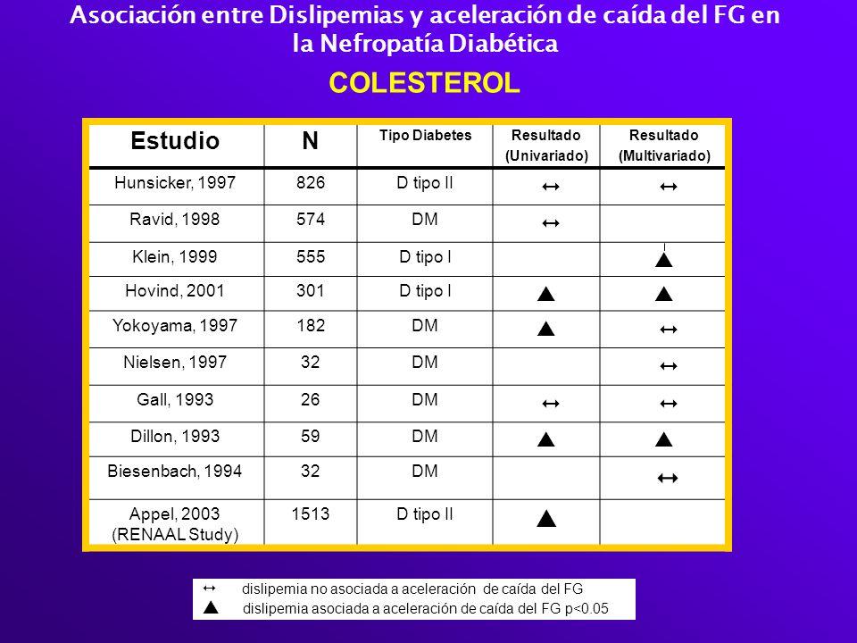 Asociación entre Dislipemias y aceleración de caída del FG en la Nefropatía Diabética