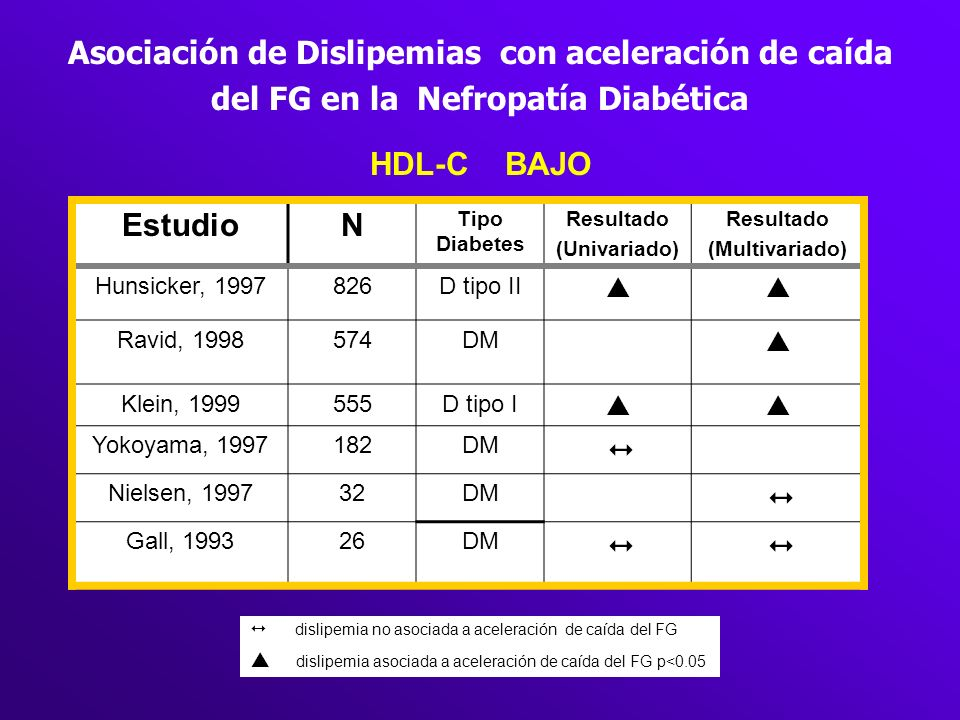 Asociación de Dislipemias con aceleración de caída del FG en la Nefropatía Diabética
