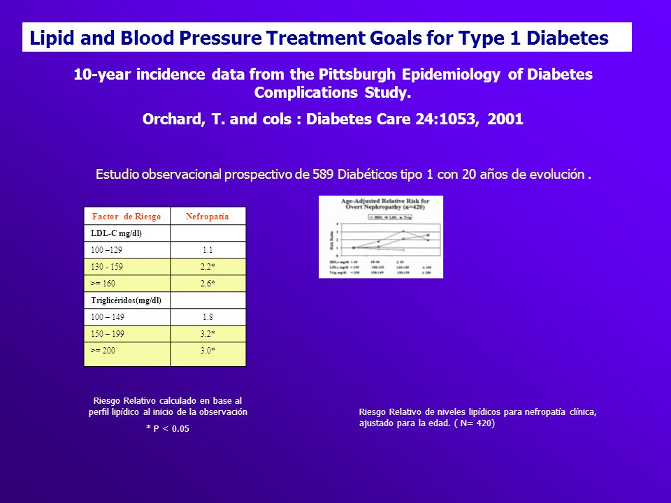 Orchard, T. and cols : Diabetes Care 24:1053, 2001