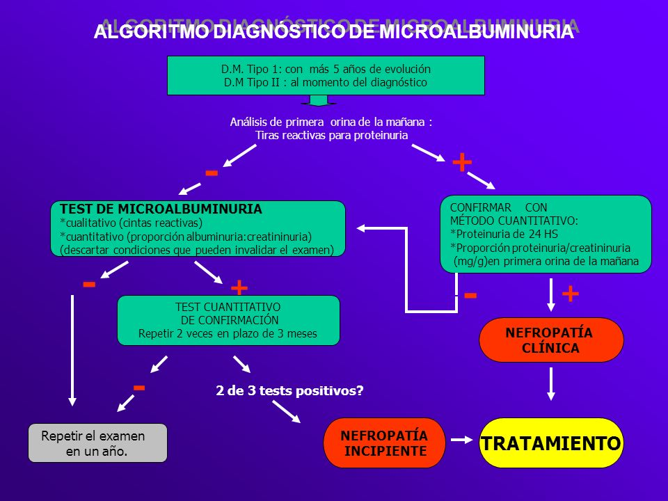 ALGORITMO DIAGNÓSTICO DE MICROALBUMINURIA