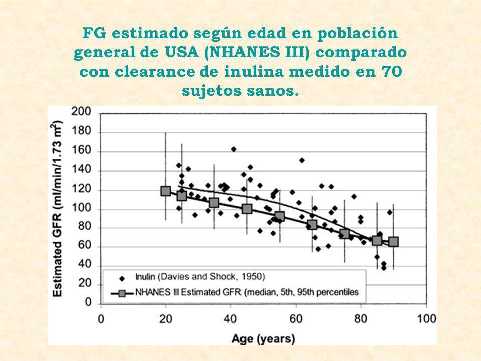 FG estimado según edad en población general de USA (NHANES III) comparado con clearance de inulina medido en 70 sujetos sanos.