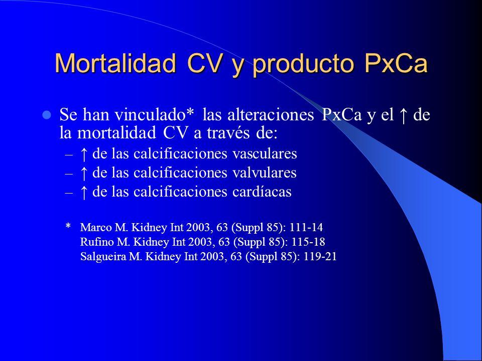 Mortalidad CV y producto PxCa