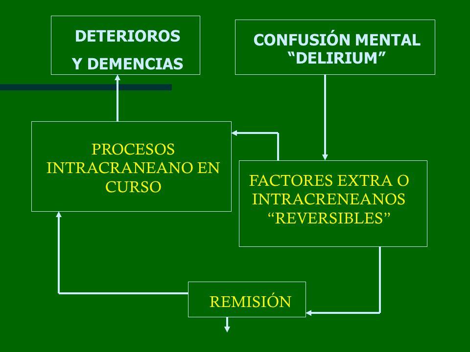 CONFUSIÓN MENTAL DELIRIUM