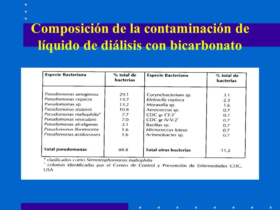 Composición de la contaminación de líquido de diálisis con bicarbonato
