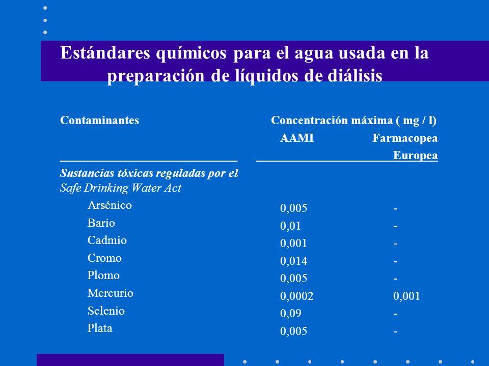 Estándares químicos para el agua usada en la preparación de líquidos de diálisis