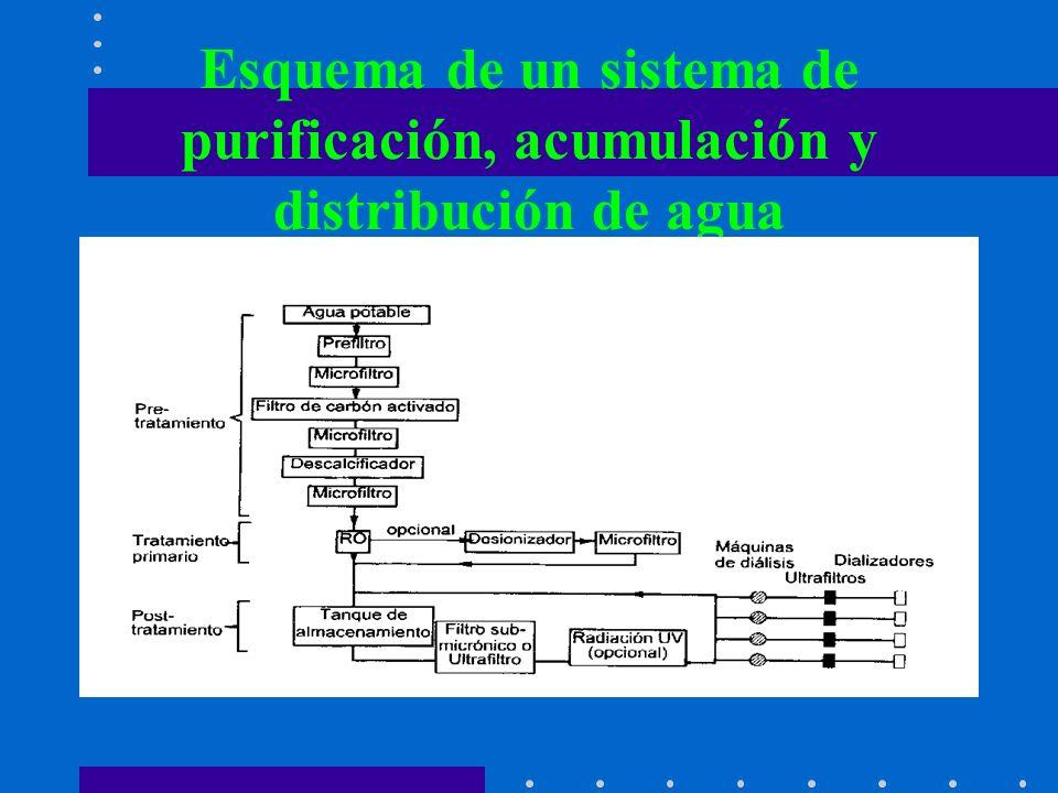 Esquema de un sistema de purificación, acumulación y distribución de agua