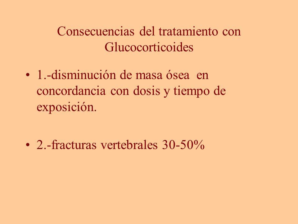 Consecuencias del tratamiento con Glucocorticoides