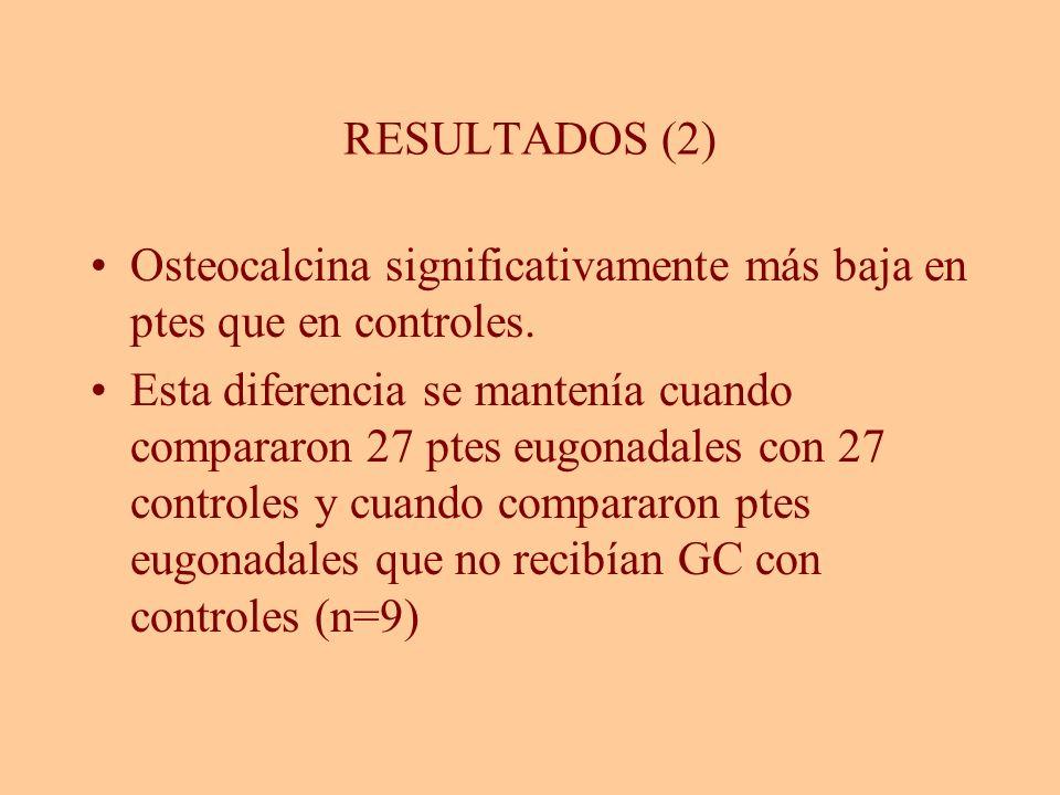 RESULTADOS (2) Osteocalcina significativamente más baja en ptes que en controles.
